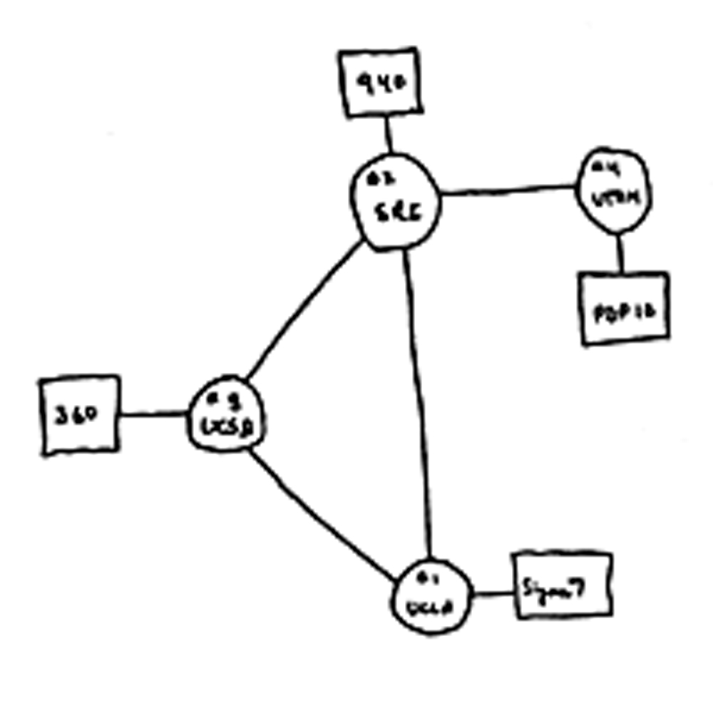 rough diagram of first 4 nodes on ARPAnet includes SRI